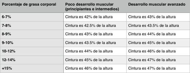 calcular porcentaje de grasa en mujeres