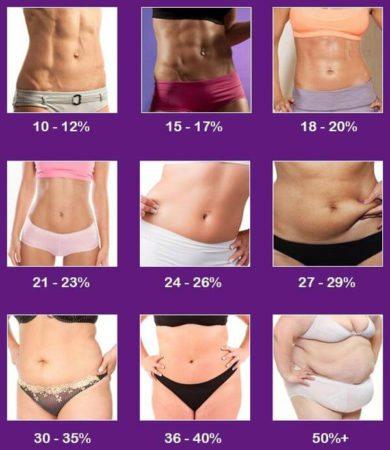 porcentaje-grasa-mujeres