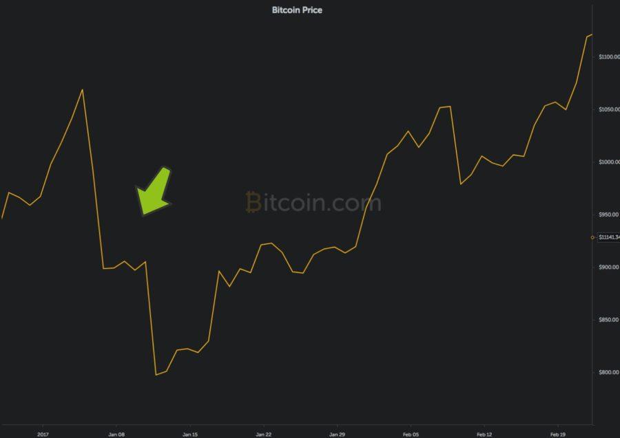 bitcoin baja 2017