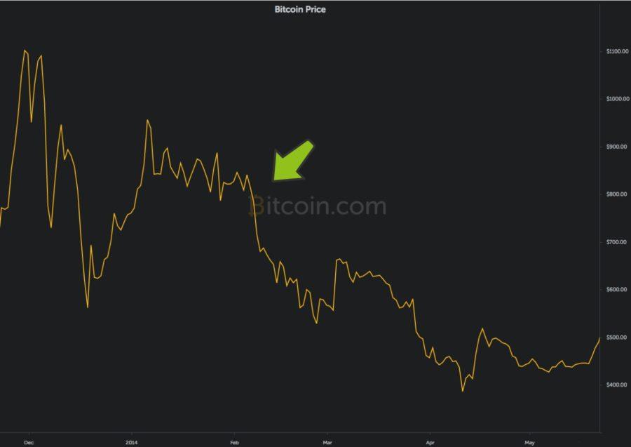 baja bitcoin 2016
