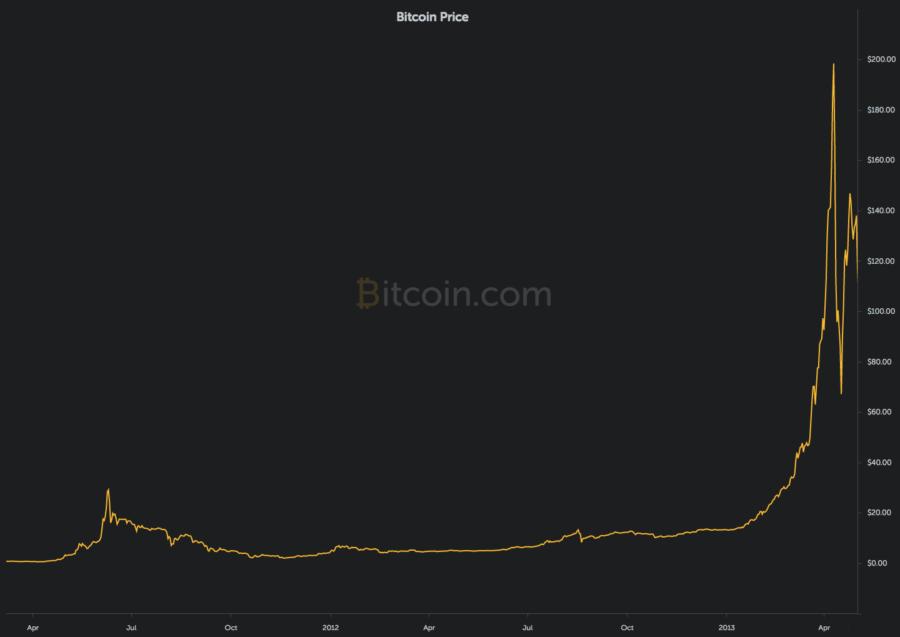 precio bitcoin fitness