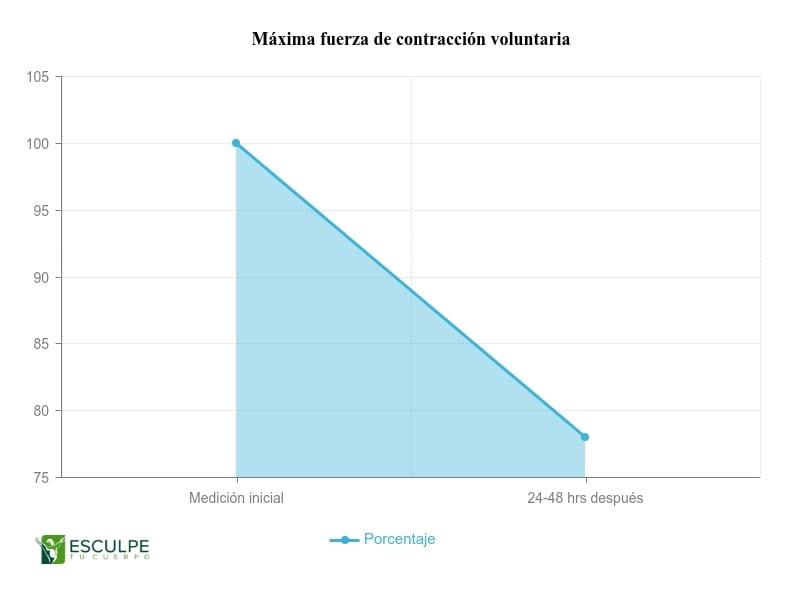resultados-gym-Maxima-contracción-voluntaria