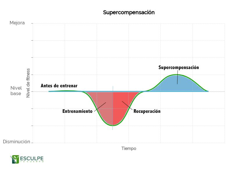 supercompensacion-pesas