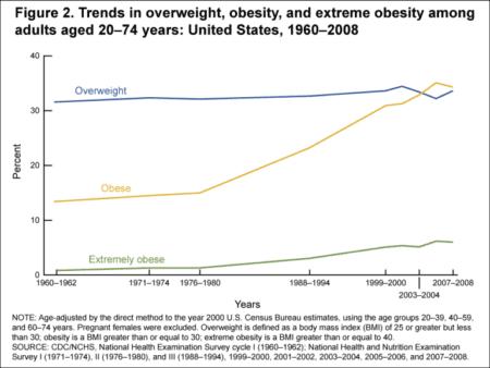 indices de obesidad