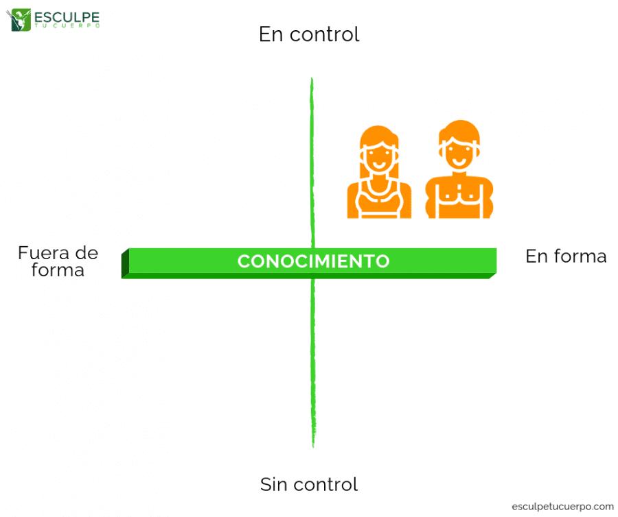 En control y en forma