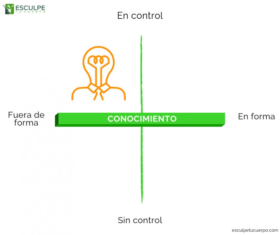 En control y sin fuera de forma
