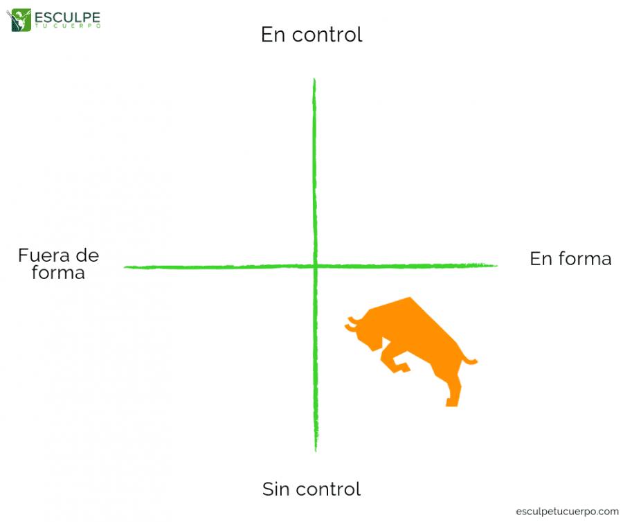 En forma y sin control