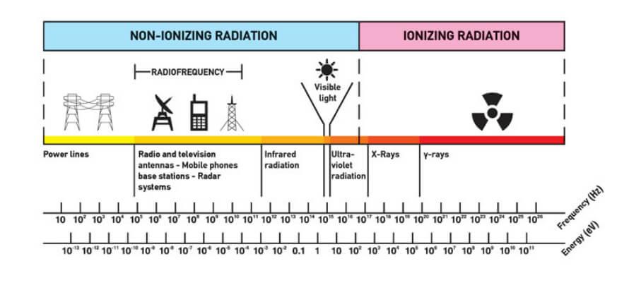 efectos de la radiacion de microondas