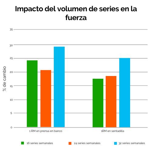 2 impacto del volumen de series en la fuerza