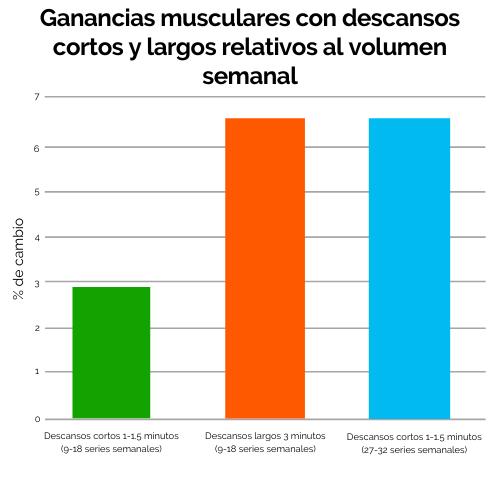 3 Ganancias musculares con descansos cortos y largos relativos al volumen semanal