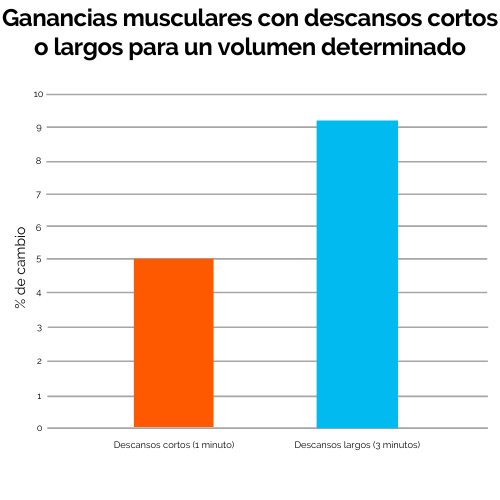 4 Ganancias musculares con descansos o largos para un volumen determinado