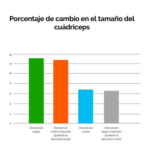 6 Porcentaje de cambio de tamaño en el cuádriceps