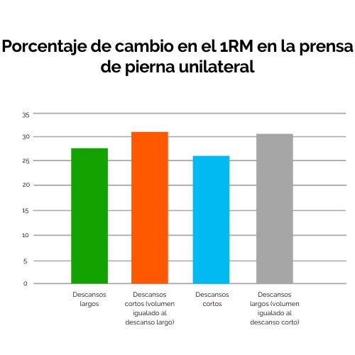 7 Porcentaje del 1RM en la prensa de pierna unilateral